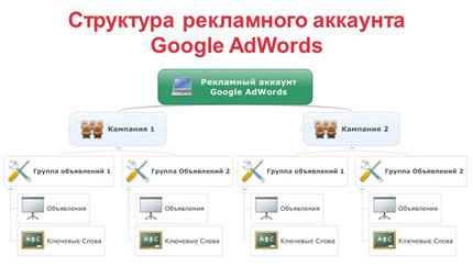Как выглядит структура рекламных аккаунтов Google Adwords и Яндекс.Директ?
