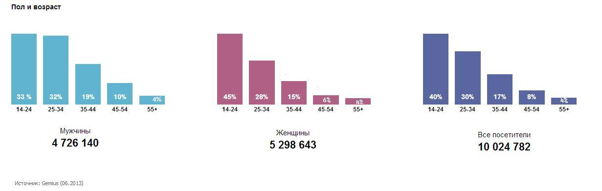Картинка. вконтакте: пол и возраст