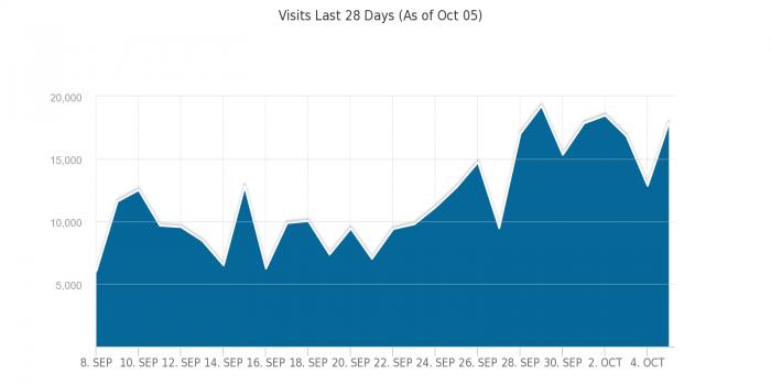 Посещаемость HOTELGUIDES.COM до и после выхода Panda 4.1
