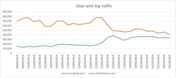 Сайты с большим трафиком
