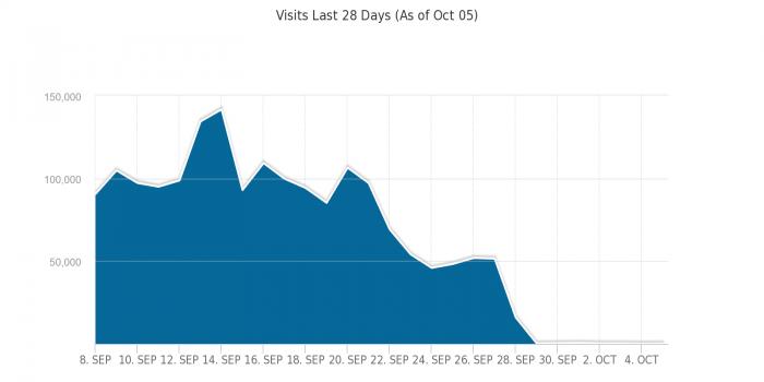 Посещаемость SOCIALCOMMENTS.ORG до и после выхода Panda 4.1