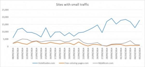 Сайты малого трафика