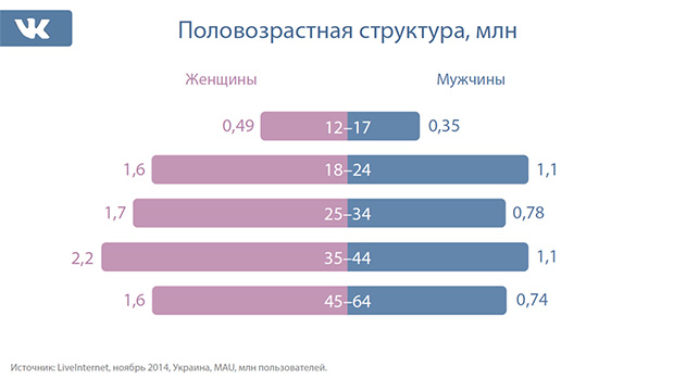 Пол возраст посетителей Вконтакте