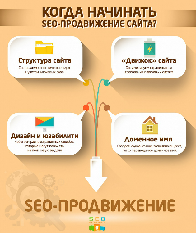 SEO продвижение сайта когда начинать
