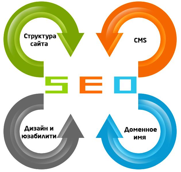 Что значит продвижение сайтов краткое тз на создание сайта