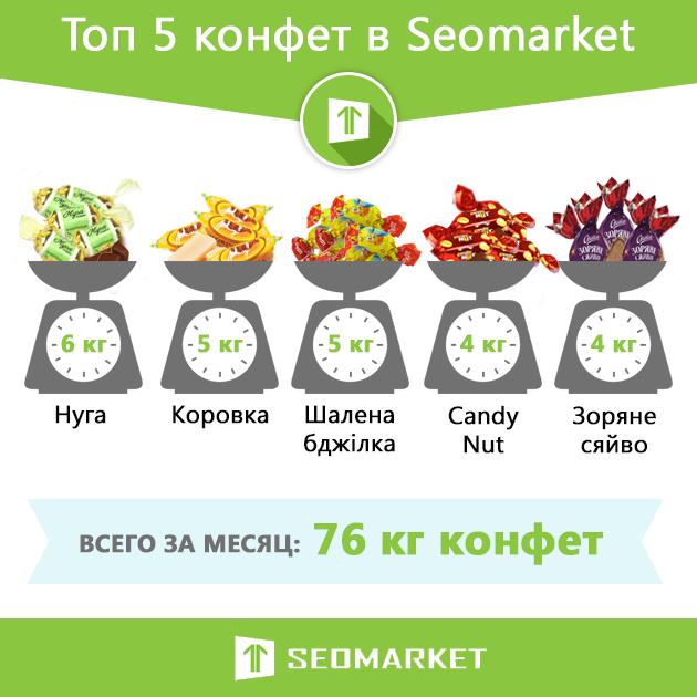Инфографика: самые популярные конфеты в Seomarket