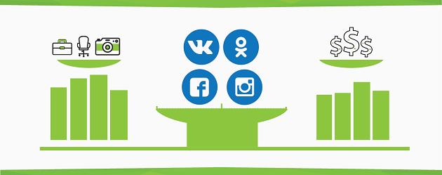 Конверсии через социальные сети
