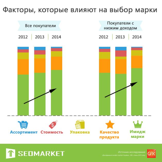 Инфографика: имидж и потребители