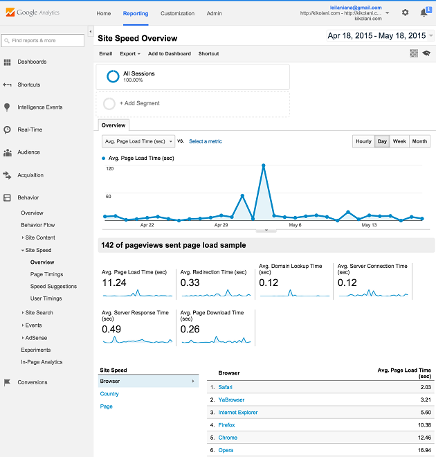 Site Speed Google Analytics Screenshot