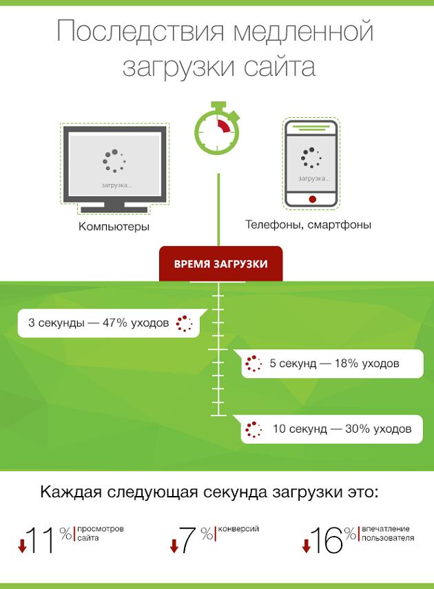 Скорость загрузки сайта инфографика