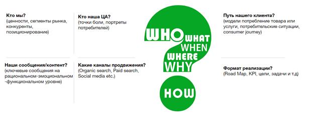 Як зробити digital-стратегію для сайту?